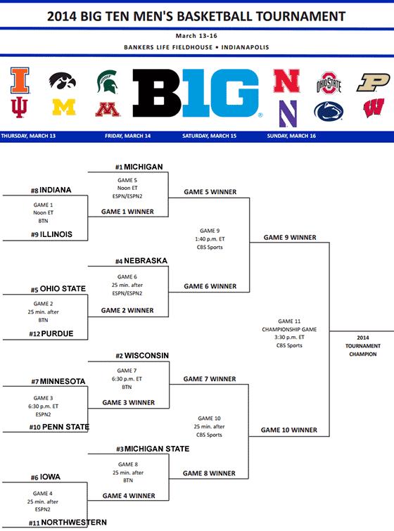 Badger Preview: Big Ten Tournament