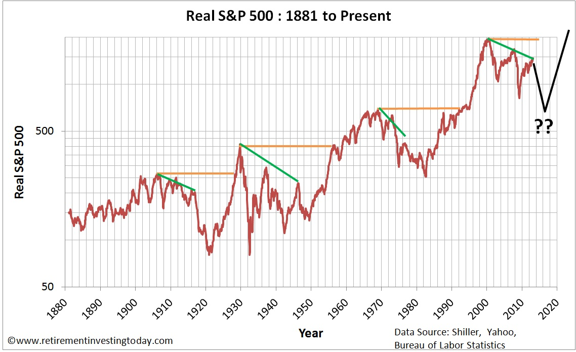 Real S&P500 Prices since 1881