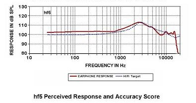 M.R.O.: Etymotic Research HF-3: An ER-4 equivalent?