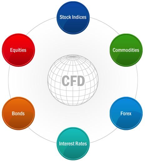 Контракты на разницу (CFD)