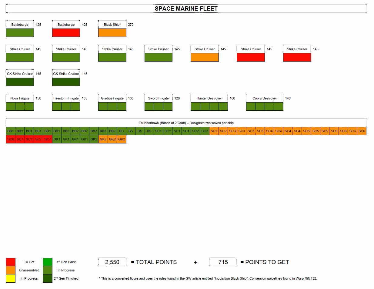 zorcon u0026 39 s word  bfg progress charts