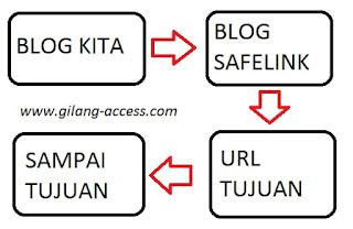 Membuat Safelink Sendiri di Blog Aman Untuk Adsense