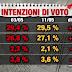 Sondaggio politico elettorale sulle intenzioni di voto realizzato da Index Research per Piazza Pulita