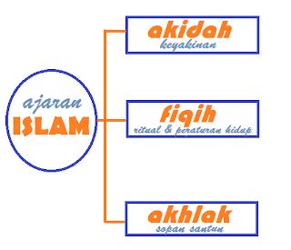Aspek-aspek ajaran Islam yang harus diketahui