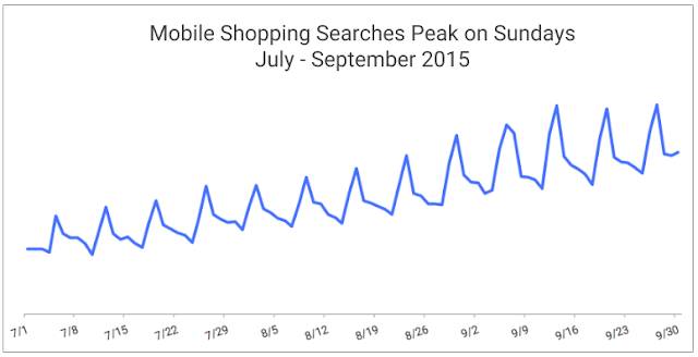 Mobile shopping searches