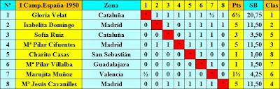 Clasificación final por orden de sorteo inicial del I Campeonato de España de Ajedrez Femenino 1950