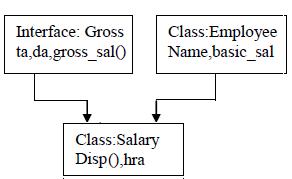 Java Programming: Program to implement the Multiple Inheritance