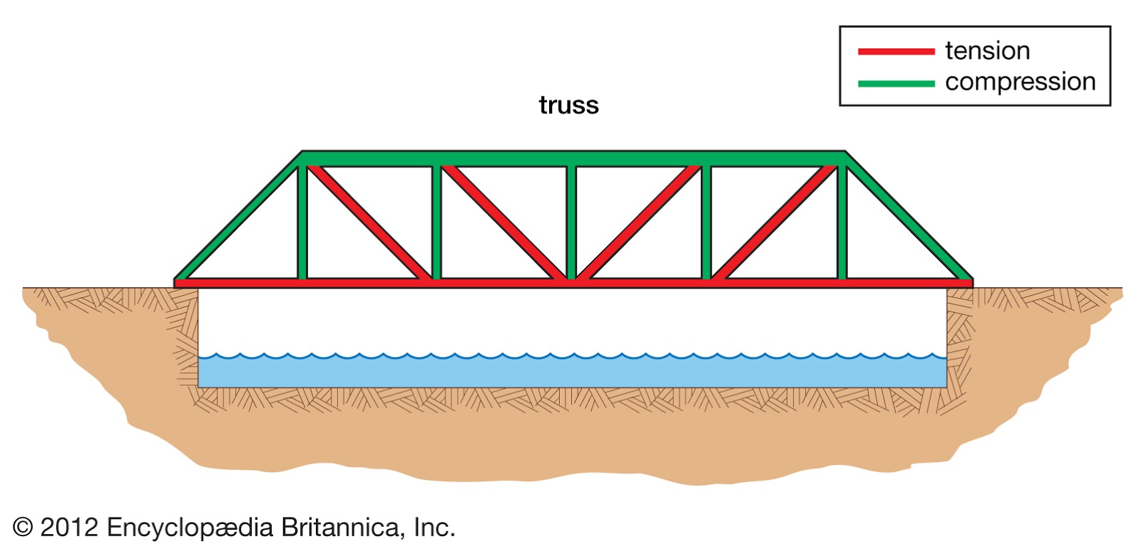 truss tension and compression diagram 240sx stereo wiring about civil engineering hack