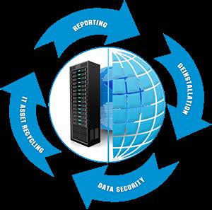 Data Center Services