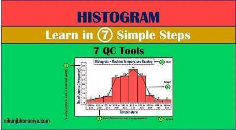 Histogram in 7 QC Tools