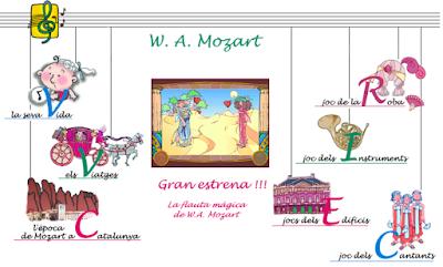 http://www.edu365.cat/primaria/muds/musica/mozart/index.htm