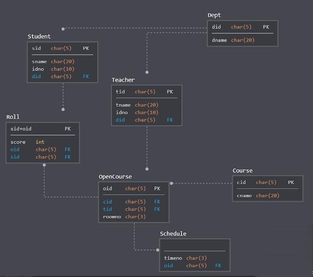 如何從需求的條件寫出SQL指令?
