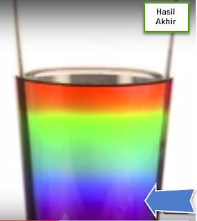 Percobaan Membuat Pelangi Dari Gula