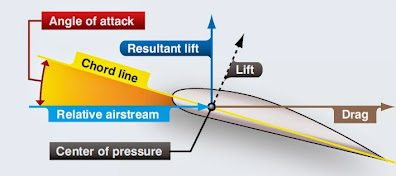 Airfoil, Aircraft Aerodynamics