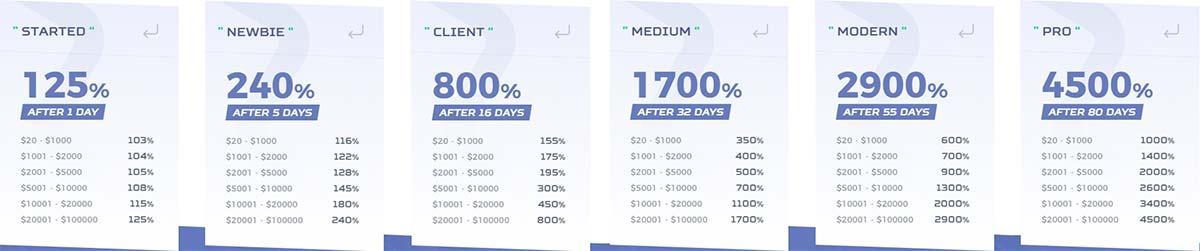 Инвестиционные планы Crypto Trader