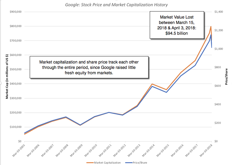 Musings On Markets Alphabet Soup Google Is Alpha But Where Are