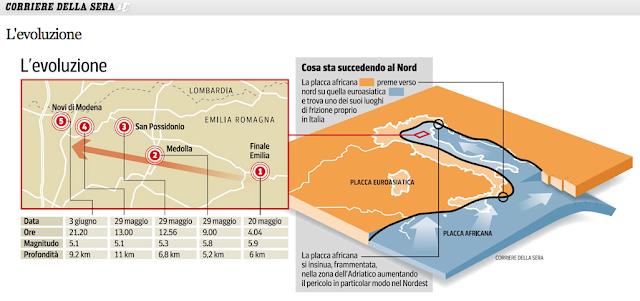 Terremoti Italia la scorribanda legale