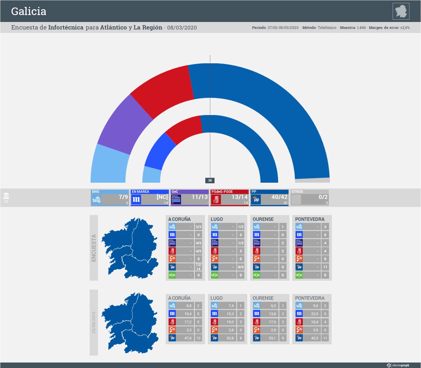Gráfico de la encuesta para elecciones autonómicas en Galicia realizada por Infortécnica para Atlántico y La Región, 8 de marzo de 2020
