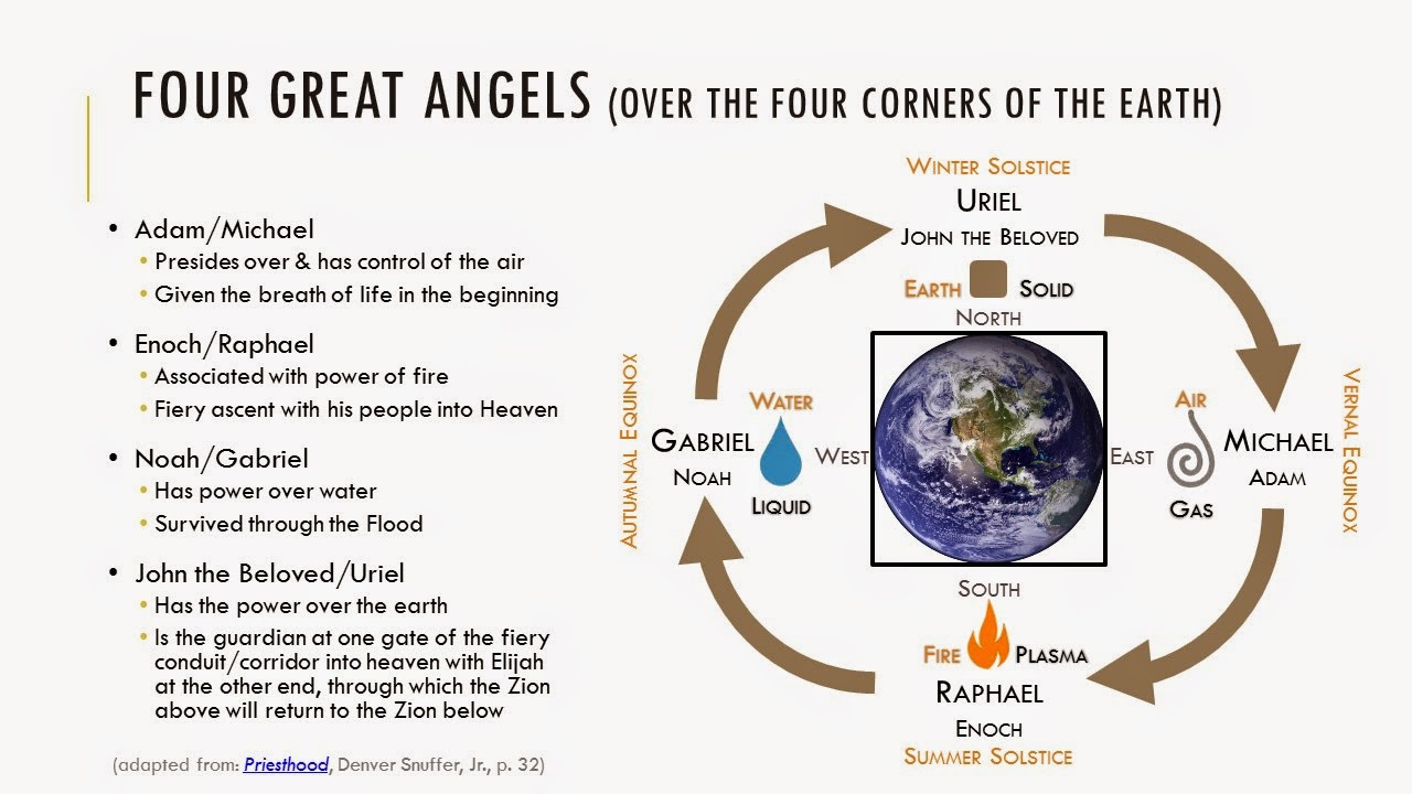 Seeking Further Light Knowledge Four Great Angels Over The Four