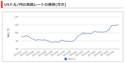 為替変動による原価上昇にどう対応するか