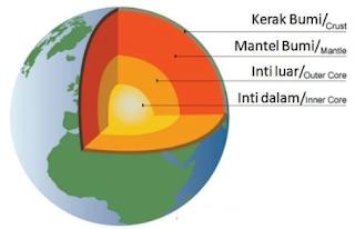 Bagian Bagian Bumi