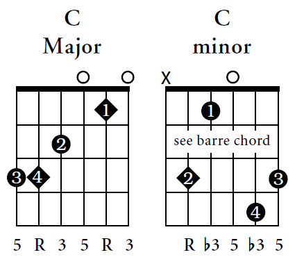 Guitar pani da guitar tabs : Beginners Guitar Chords - Guitar Music Chords