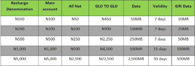 Glo Jollific8 - Get 800% bonus