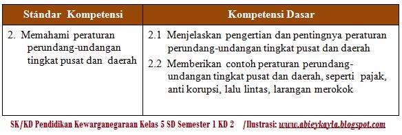 Soal Latihan PKN Kelas 5 SD Semester 1 Materi Pengertian Peraturan Perundang-undangan