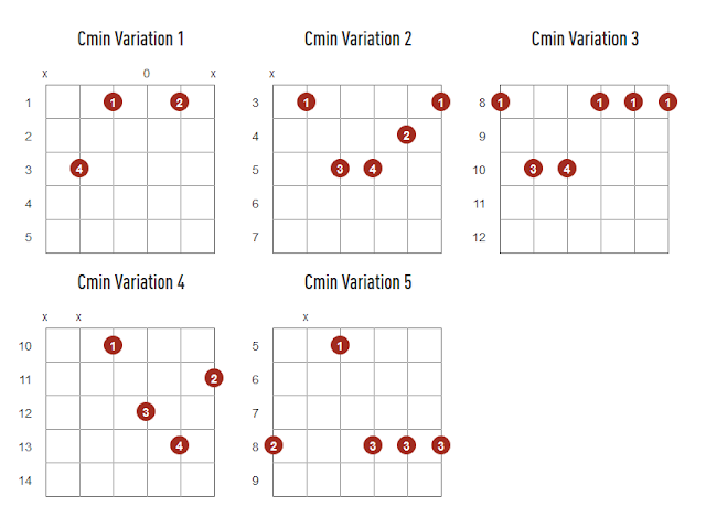 Gambar Kunci gitar Cminor