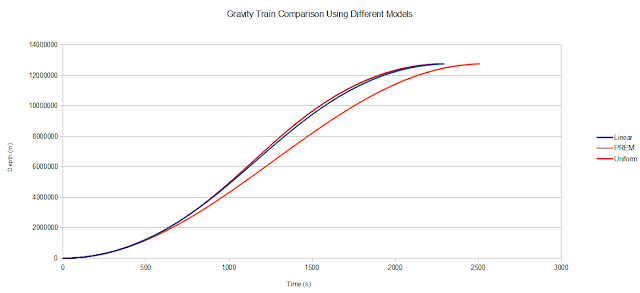 Graph of Gravity Train Travel Times