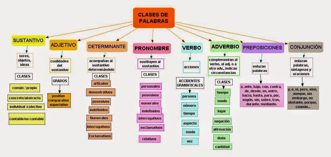 Clases De Palabras Y Grupos De Palabras Sintagmas