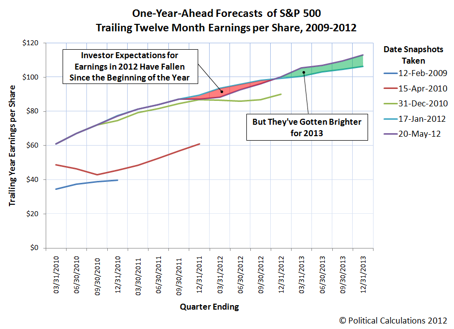 Snapshots of Expected Future S&P 500 Trailing Year Earnings per Share, 2009-2012