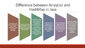Difference between ArrayList and HashMap in Java | Java67