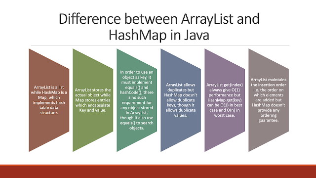 Difference between ArrayList and HashMap in Java