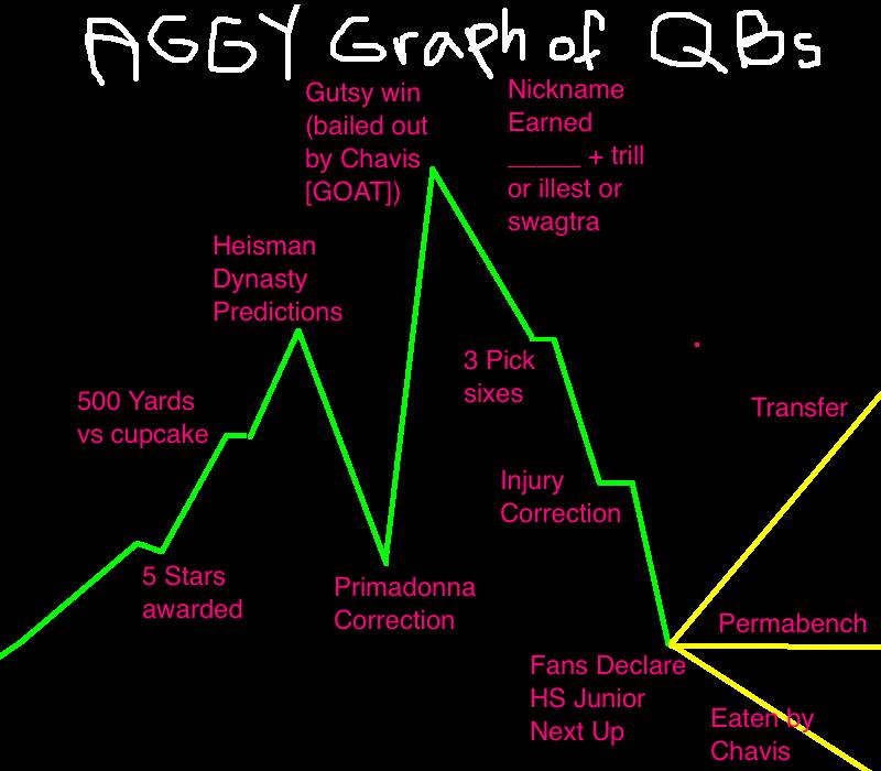 Aggie%2BQBs.png