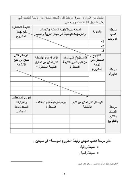 دليل قيادة مشروع المؤسسة