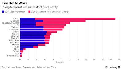 GDP 温暖化 経済損失