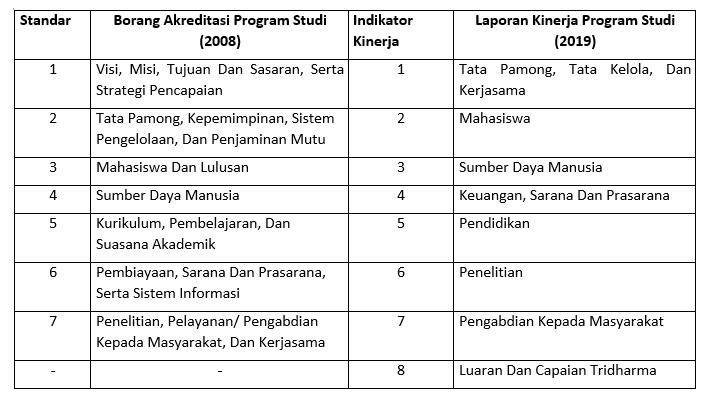 Rusnandari Rc Borang Akreditasi Prodi 3a 2008 Vs Instrumen