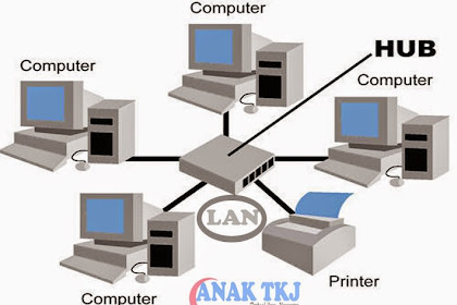 Pengertian Dan Jenis Jenis Jaringan Komputer