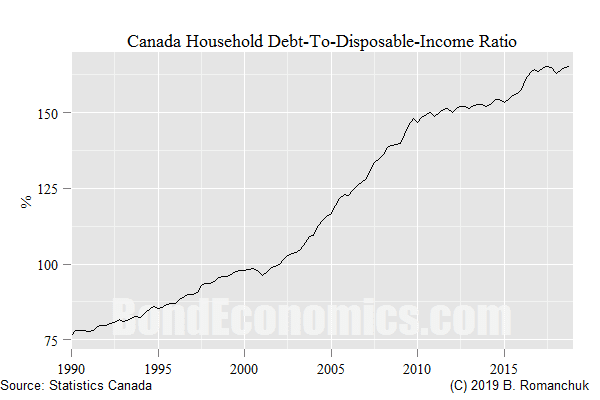 Chart: Household Canadian Debt-to-Disposable Income