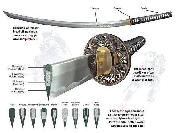 bagian pedang katana
