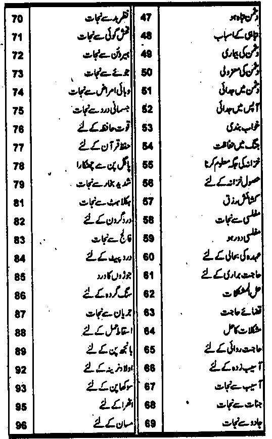 Islamic Wazaif Urdu