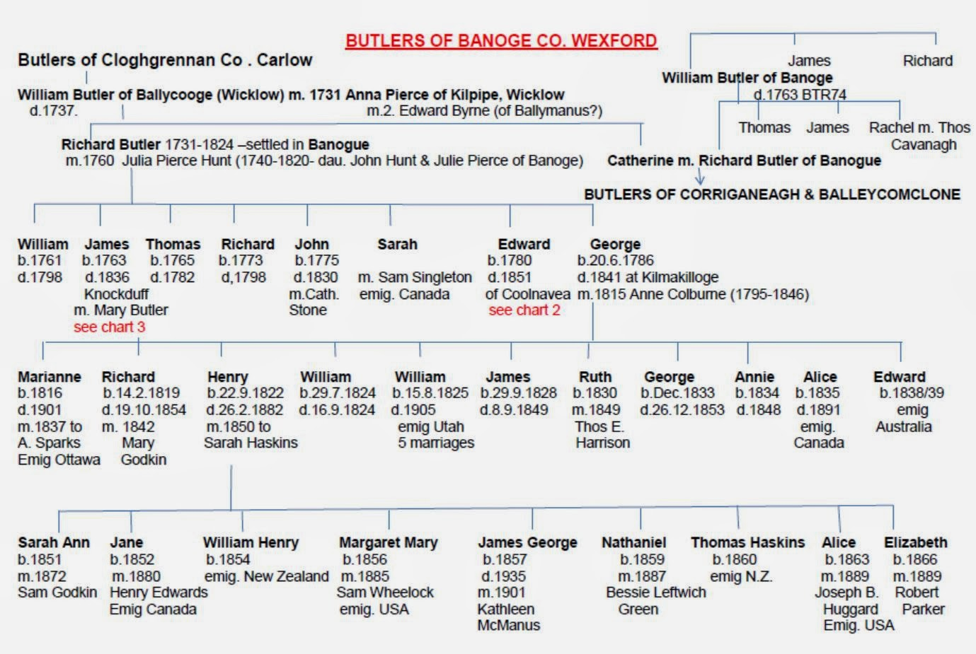 Johnson And Johnson Family Tree And Heirs