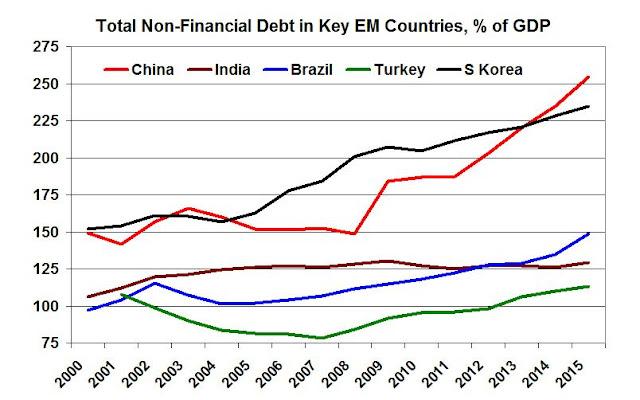 Economics of Imperialism: Trends in World Debt