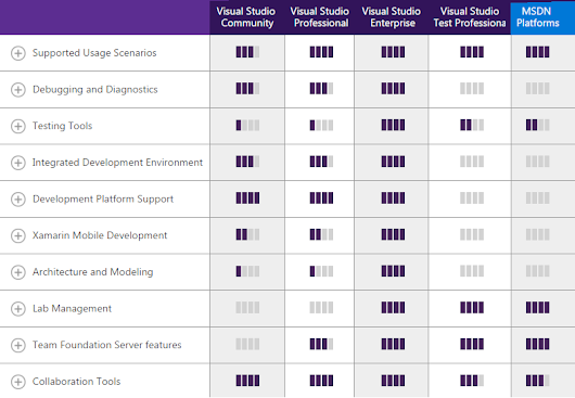 Download Visual Studio Community 2013/2015 Offline Installer --Free--
