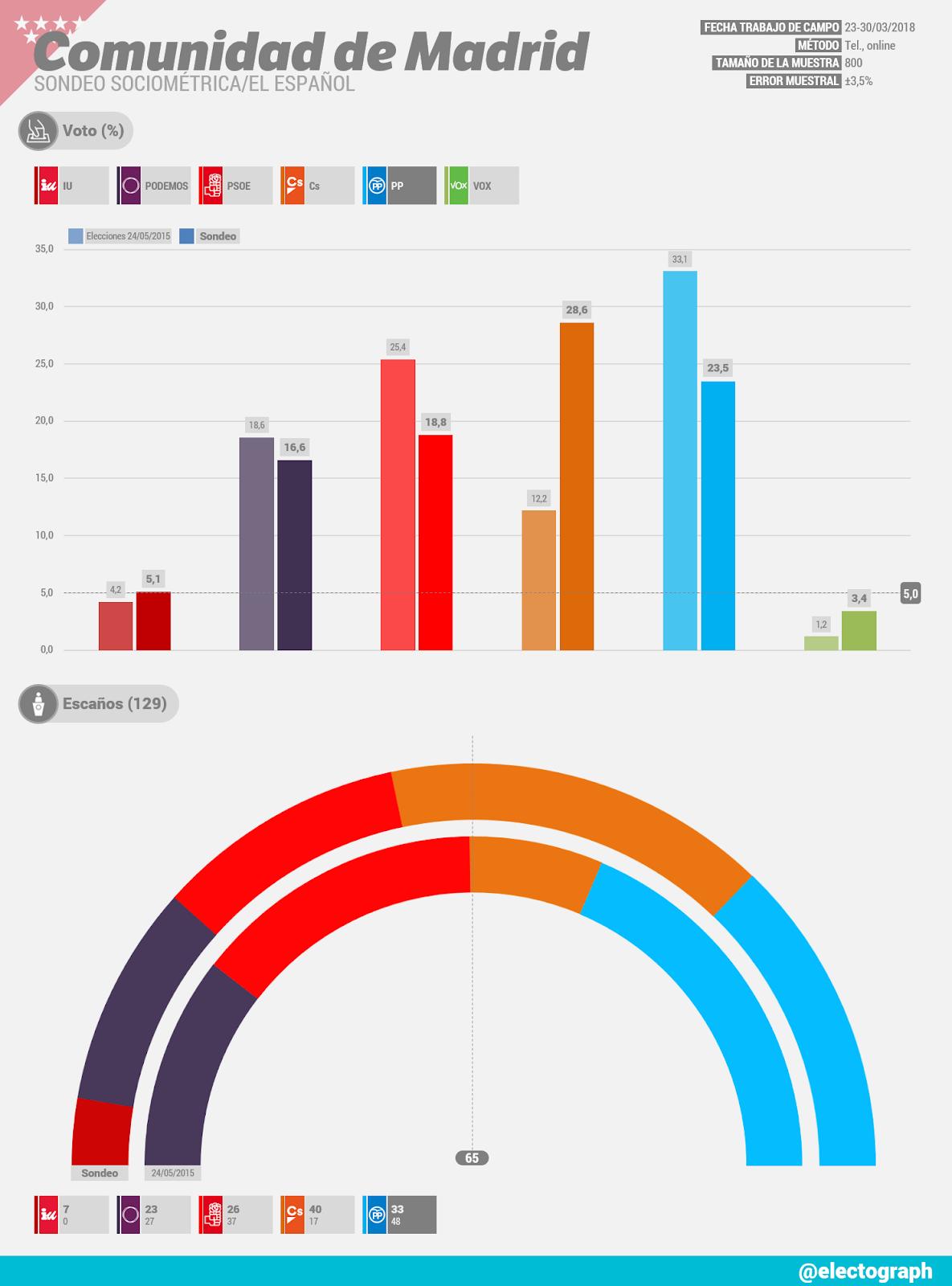 Gráfico de la encuesta para elecciones autonómicas en la Comunidad de Madrid realizada por SocioMétrica para El Español en marzo de 2018