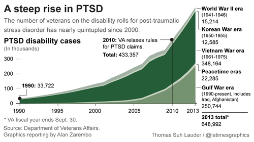 Wounded Times: Report from LA Times brings rare PTSD fakers to