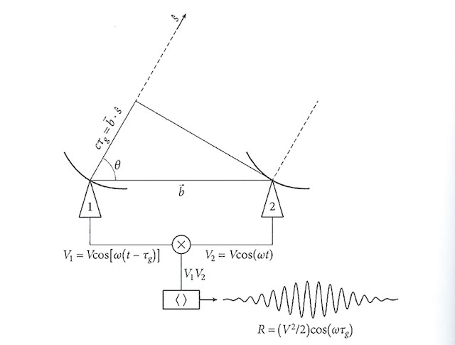 "Block diagram showing correlation between just two antennas in an interferometer (Source: ""Essential Radio Astronomy"", J. Condon & S. Ransom)"