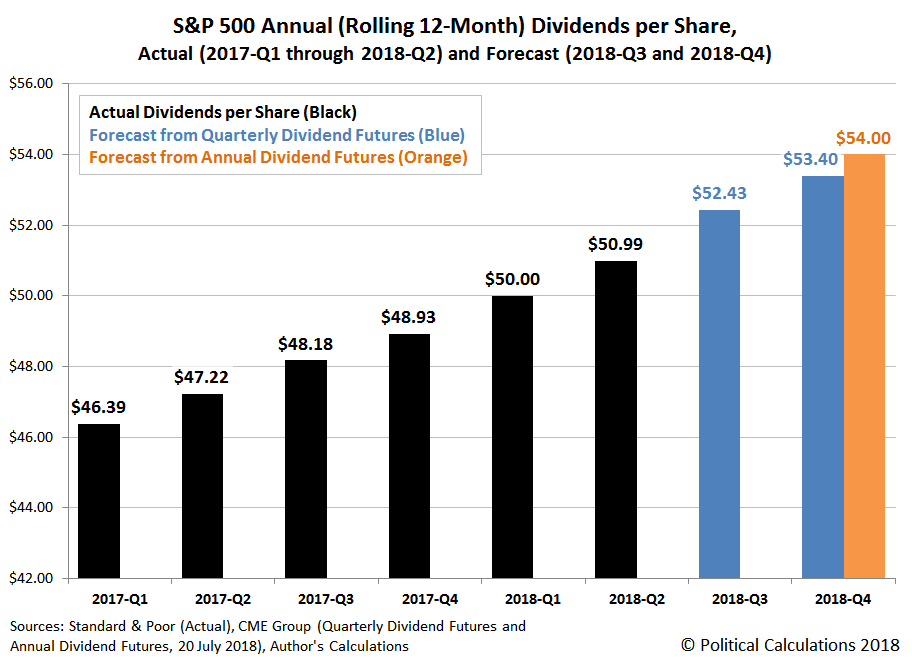 Actual and Forecast S&P 500 Annual (Rolling 12-Month) Dividends per Share, 2017-Q1 through 2018-Q2, with Forecast for 2018-Q3 and 2018-Q4
