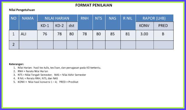 Aplikasi Format Daftar Nilai Siswa SD MI MTs SMP MA SMA Kurikulum 2013 Versi Terbaru